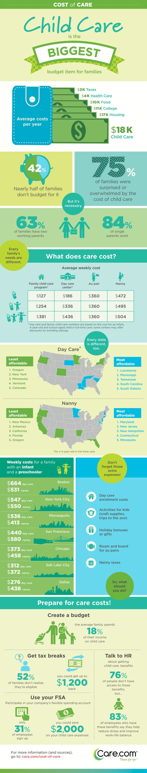 Care.com Reports, Care.com Reports Nearly Half of U.S. Families Don't Budget for Child Care #CharmPosh